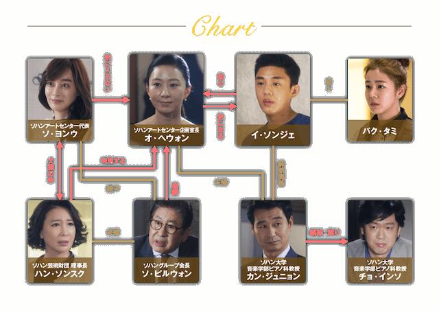 ドラマ『密会』のキャスト相関図
