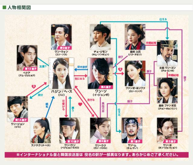 麗〜花萌ゆる8人の皇子たち〜の相関図
