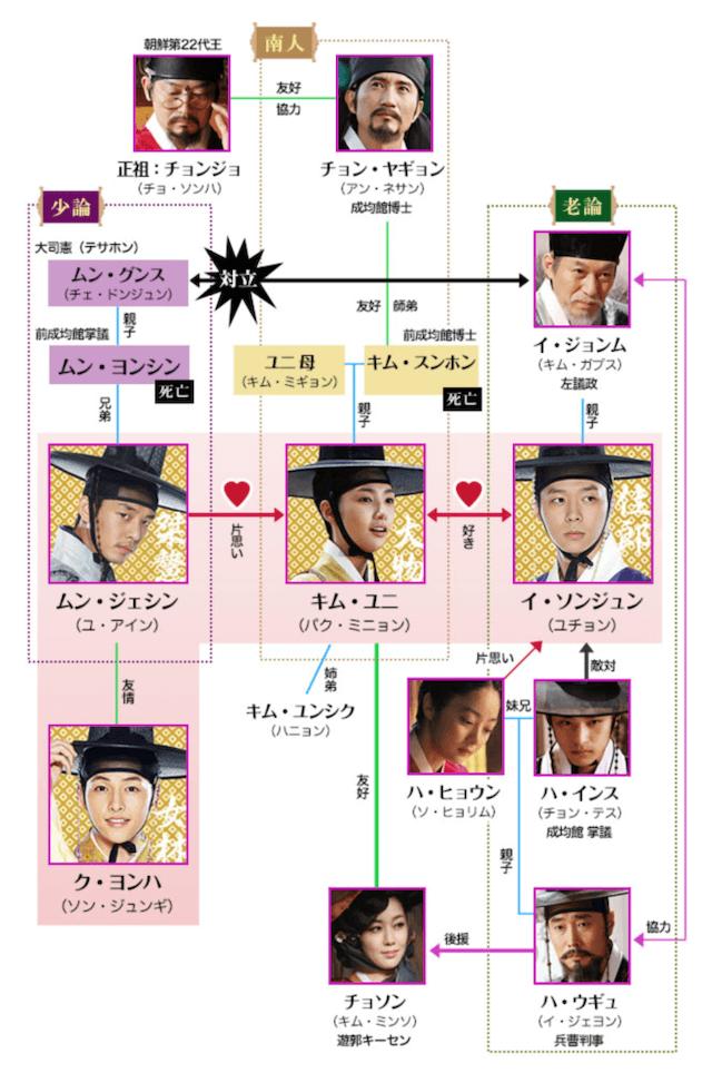 トキメキ☆成均館スキャンダルのキャスト&相関図