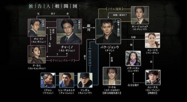 韓国ドラマ被告人の相関図