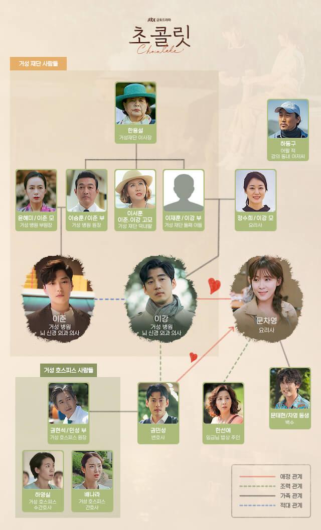 韓国ドラマ「チョコレート」の相関図