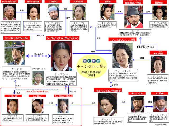 宮廷女官チャングムの誓いの相関図