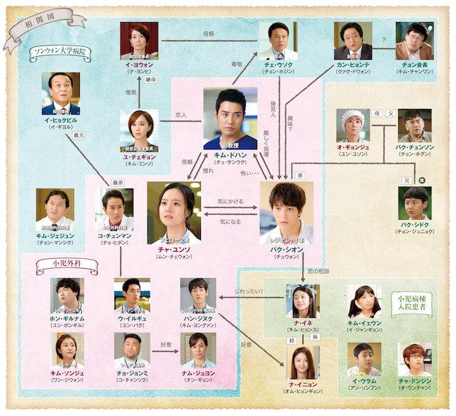 韓国ドラマ「グッド・ドクター」の相関図