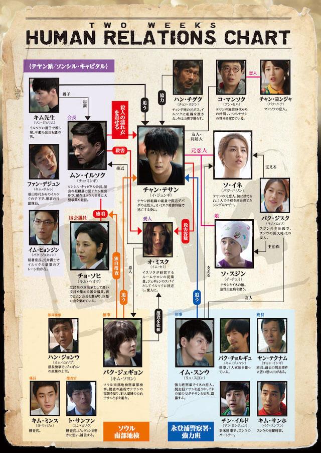 韓国ドラマ「TWO WEEKS」の相関図